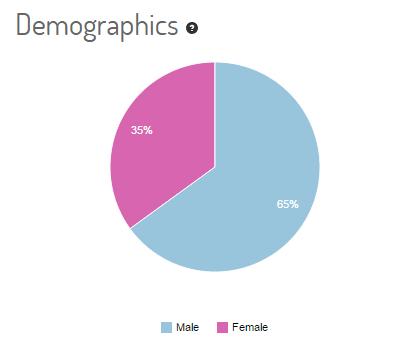 الذكور مقابل الإناث