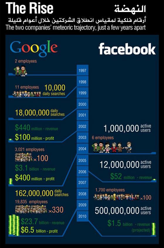 Facebook VS Google - The Rise