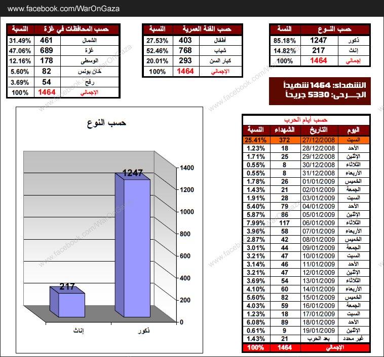 أرقام وإحصاءات الحرب على غزة